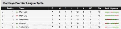 BBC Sport Football Tables