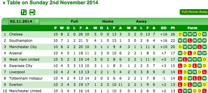 Statto epl table fixtures ukrainian premier league standings