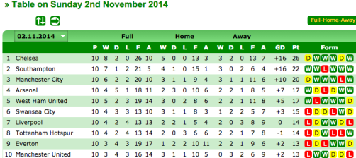 English Premier League Table on Sunday 2nd November 2014 Statto.com